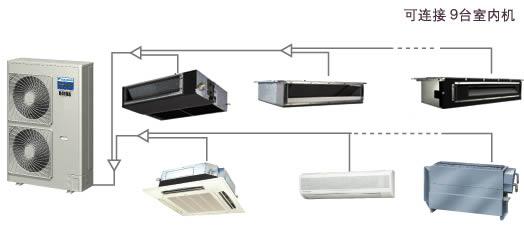 1、大金单台6HP室外机最多可带动9台室内机,且室内款式丰富; 2、直流变频技术,在制冷静和制热时均能保持高COP值,节能又省电; 3、9.0KW的大容量内机使大型起居室只需一台空调机即能满足制冷/制热需求; 4、运转范围:制冷-546DB,制热-2015.5WB,即使在寒冷的北方仍能制热; 5、室外机拥有220V单相电源和380V三相电源可供选择,为安装提供诸多便利。