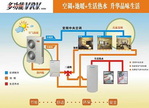 多功能vrv中央空调系统构成图
