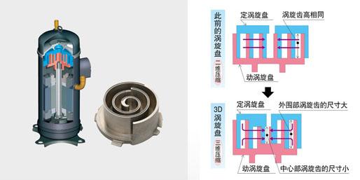 """3D涡旋压缩机是三菱重工海尔开发的。此前所讲的涡旋压缩机是定涡旋盘与动涡旋盘的涡旋齿高度相同,仅进行水平二维压缩。而三菱重工海尔直流变频3D涡旋压缩机的定涡旋盘与动涡旋盘均为外围部分高,中心部分低的结构,在此前水平方向的基础上加入了上下方向的三维压缩,因而获得了高压缩比状态下的高效率,低外界气温时暖房启动速度大幅提升。相比同等功率的涡旋式压缩机,""""3D涡旋压缩机""""的体积大大减小,重量大大减轻,并带来更加静音的自然效果。同时磨面强度提高,增强耐久性。"""