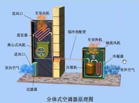 空调压缩机工作原理(图)